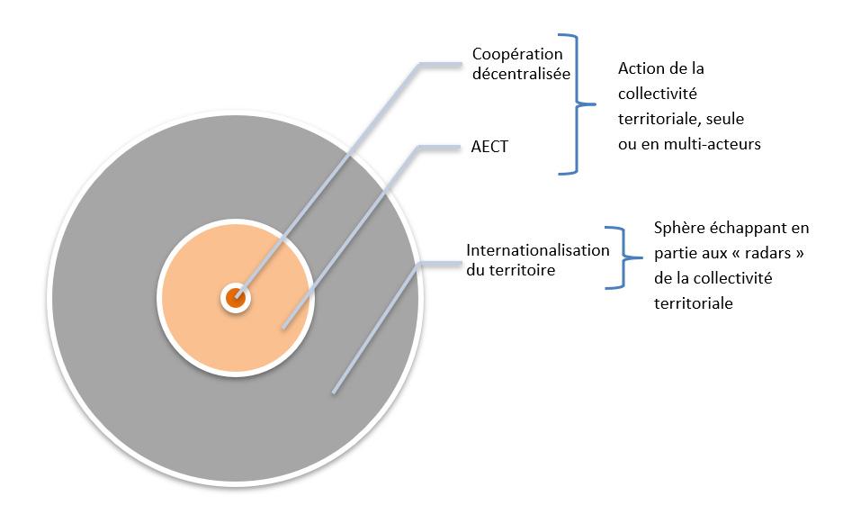 Schéma coopération décentralisée, AECT, Internationalisation